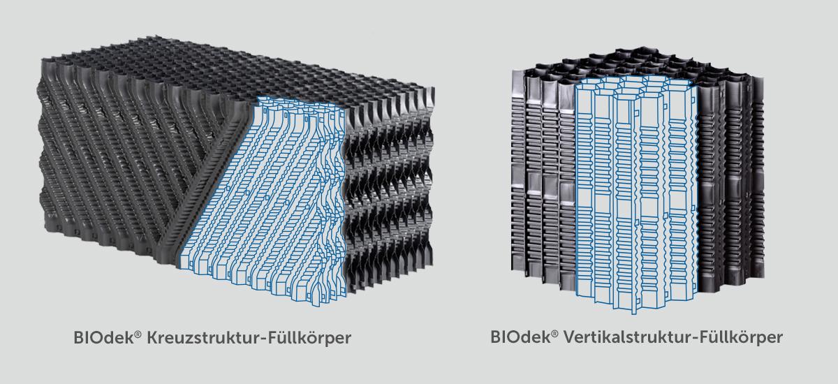 BIOdek Kreuz-Vertikalstruktur. Füllkörper mit blauer Strukturzeichnung