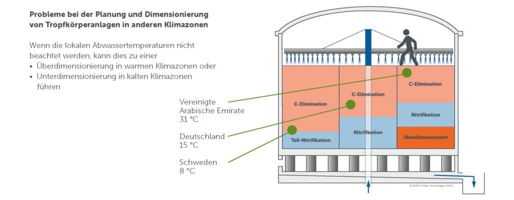 ENEXIO-Grafik-Ueber-und-Unter-Dimensionierung-Tropfkörper